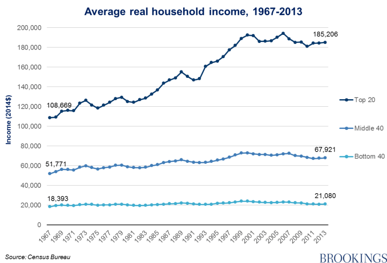 Chart 3 - average real household income, 1967-2013