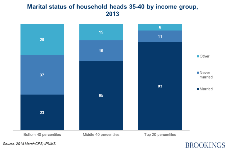 Chart 6 - marital status by household heads 35-40 by income group, 2013