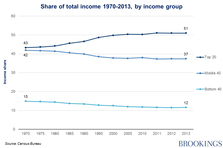 Chart 2 - share of total income 1970-2013, by income group