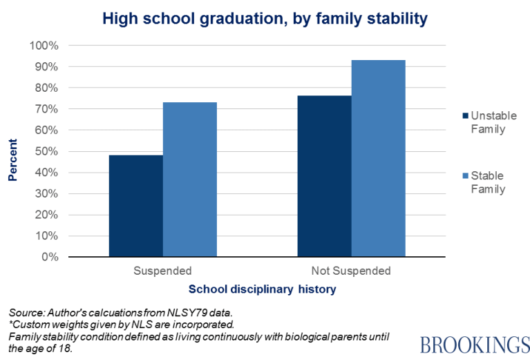 Chart 5 - high school graduation, by family stability