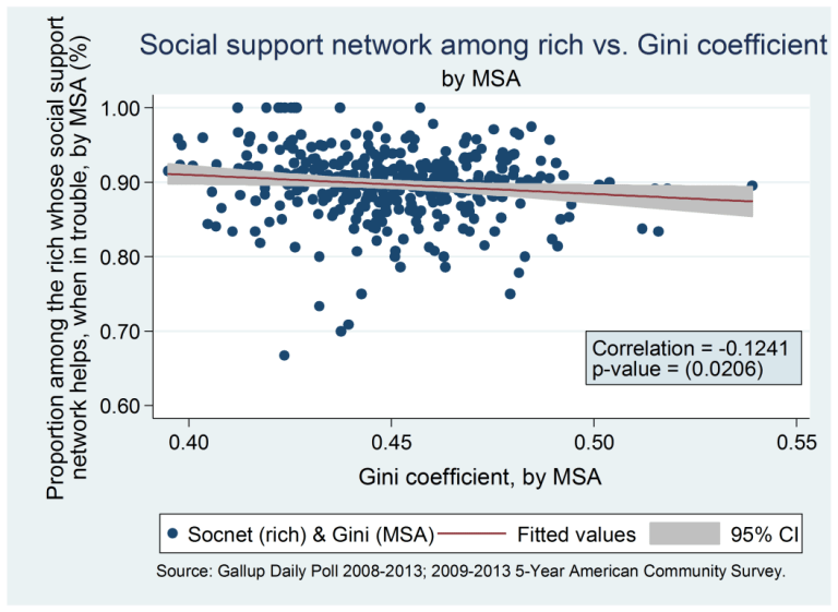 Chart 5 - social support network among rich vs. Gini coefficient by MSA