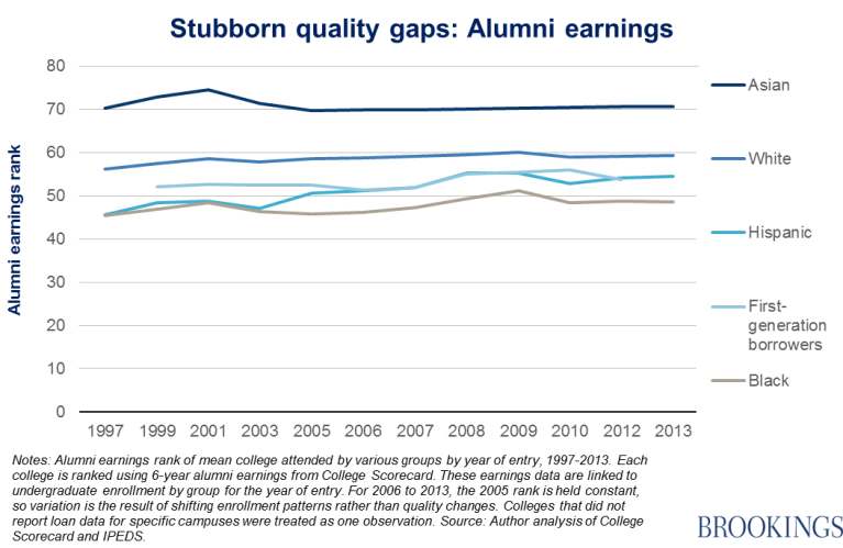 Chart - Stubborn quality gaps: Alumni earnings