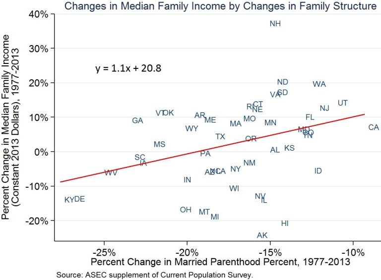 Chart 2 - changes in median family income by changes in family structure