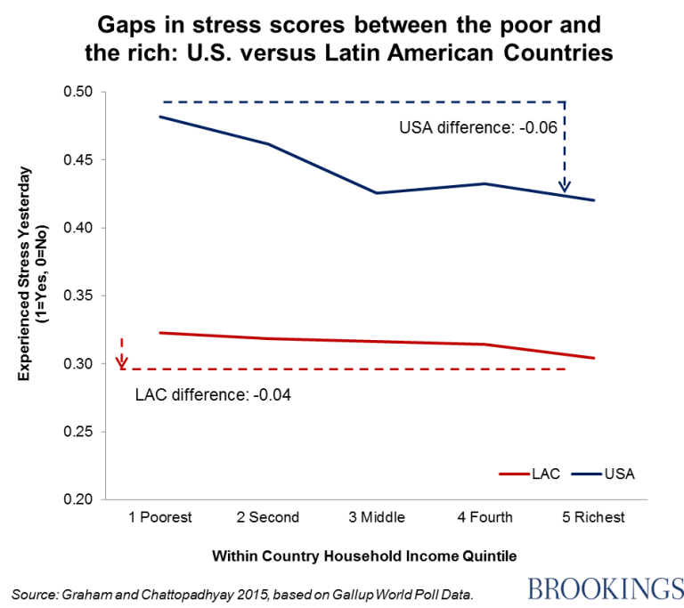 Chart - Gaps in stress scores between the poor and the rich: U.S. versus Latin American countries