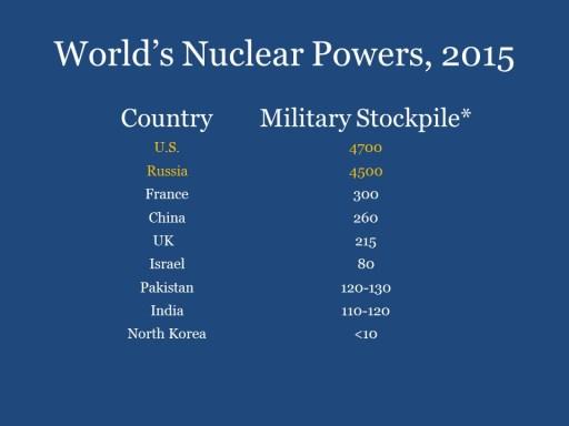 World's Nuclear Powers, 2015