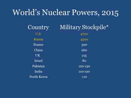 World's Nuclear Powers, 2015