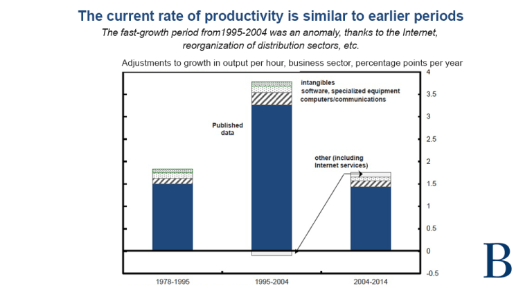 Productivity measure graphic