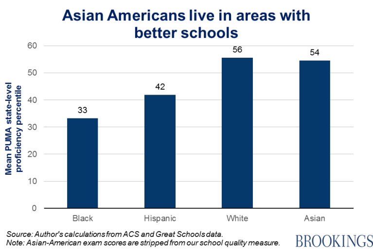 Chart - Asian Americans live in areas with better schools