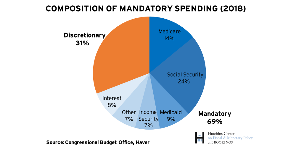 The Hutchins Center Explains: Federal budget basics