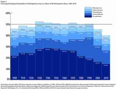 Largest immigrant populations 19002010Figure 3Figure 3