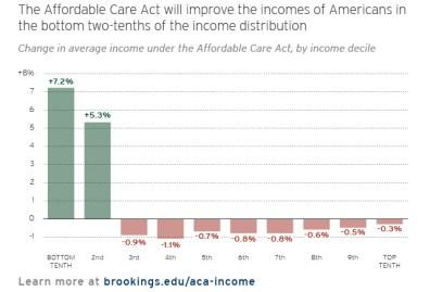 aca_income_distribution_chart
