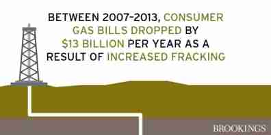 Graphic: fracking, gas bills