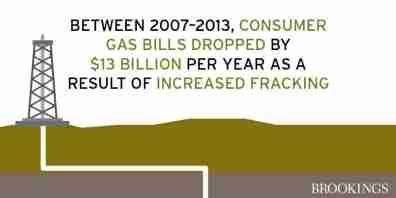 Graphic: fracking, gas bills