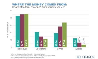obama_budget_revenue