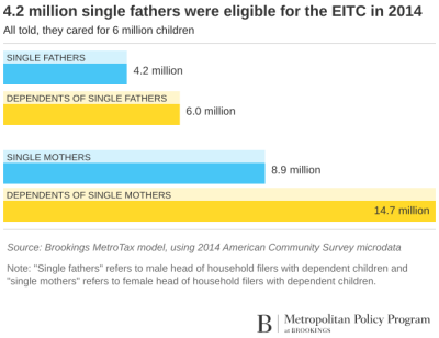 Chart: single fathers eligible for the EITC in 2014
