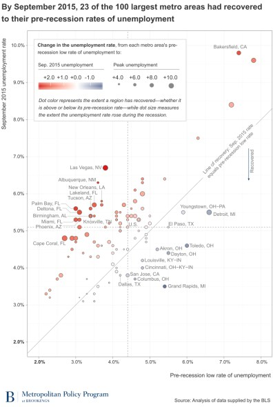 Unemployment Rate Scatter Plot  September 2015