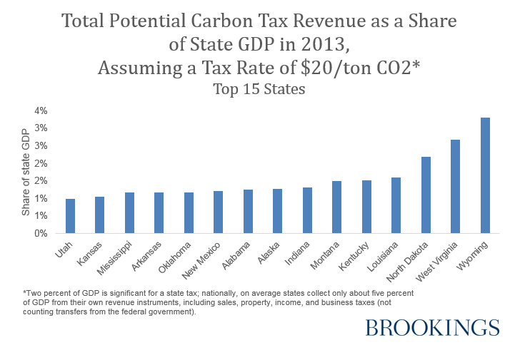 Total Potential Carbon Tax Revenue as a Share of State GDP in 2013, Assuming a Tax Rate of $20/ton CO2