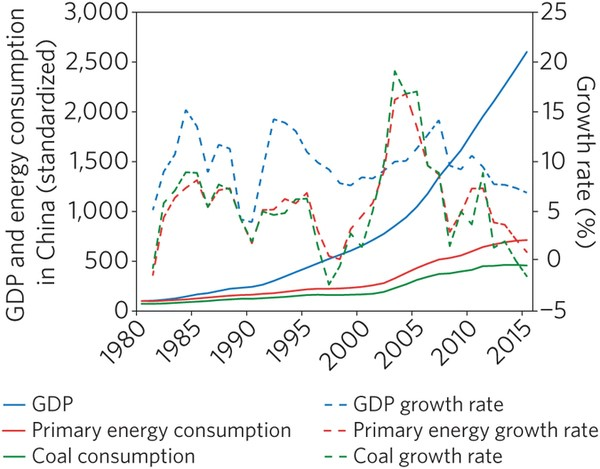 GDP and energy consumption in China