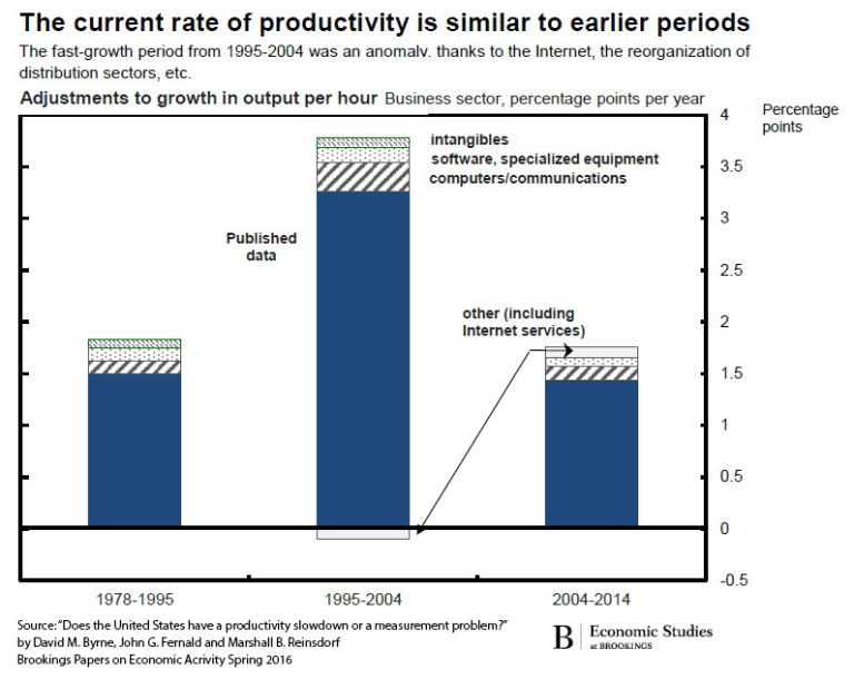 Current rate of productivity is similar to earlier periods