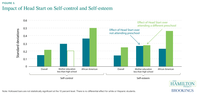 Impact of Head Start on self-control and self-esteem