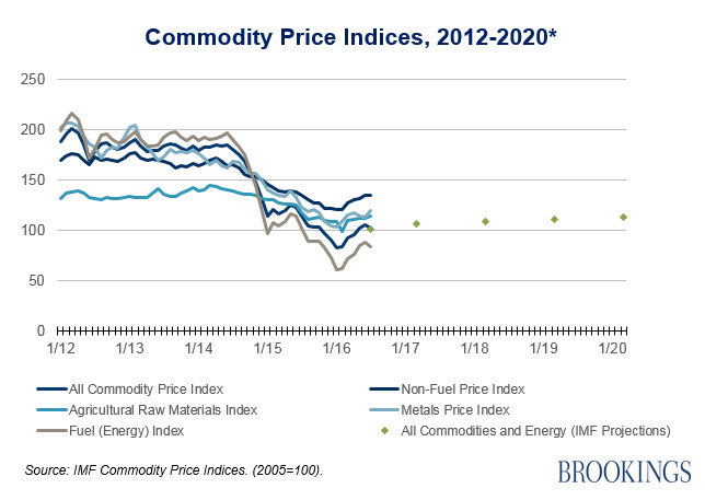 Figure 1. Commodity Price Indices 2012-2020