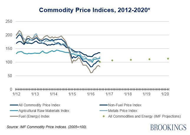 Figure 1. Commodity Price Indices 2012-2020