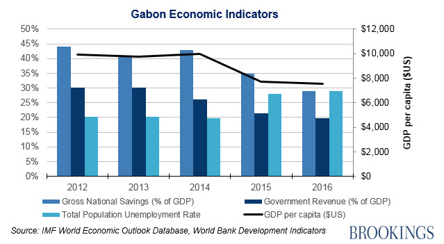 Figure 2. Gabon Economic Indicators