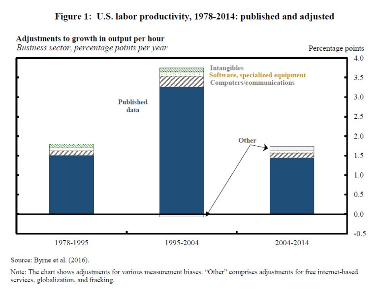 figure us labor productivity