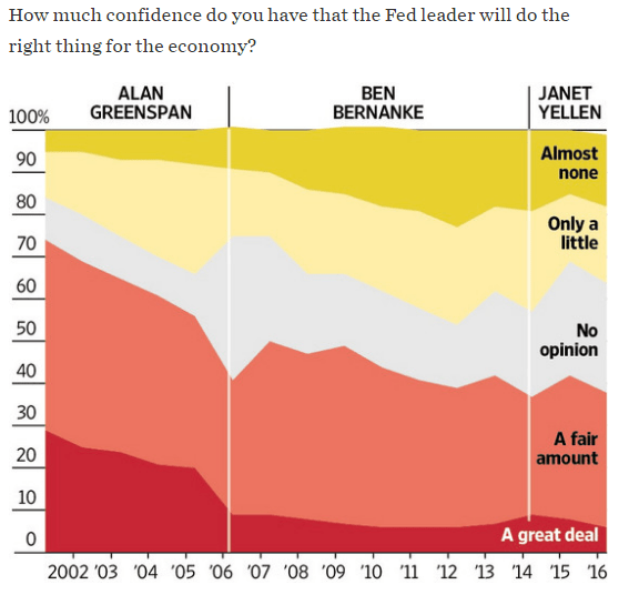 Public confidence in the Fed isn't what it used to be