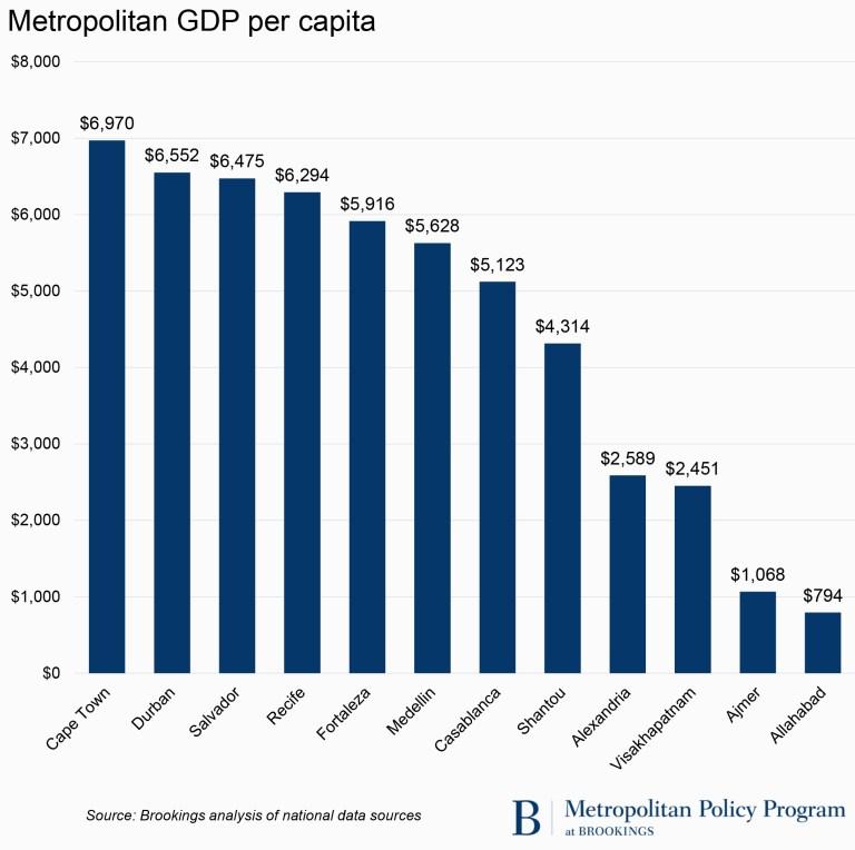 Metropolitan GDP per capita