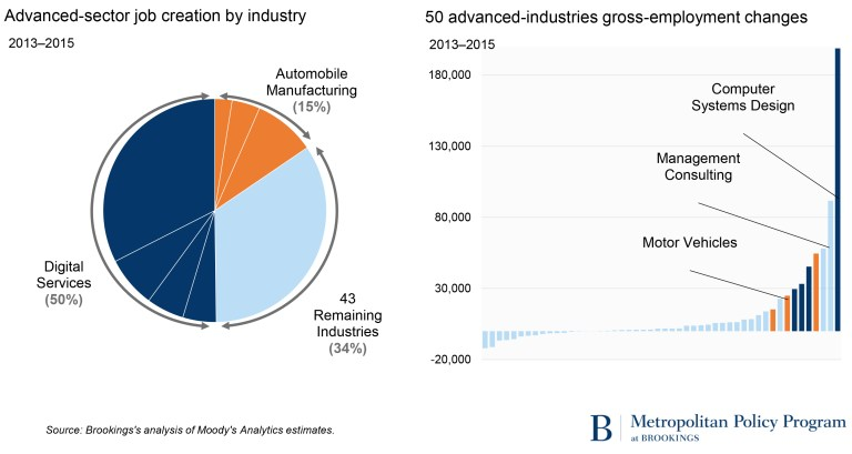 Two advanced industries charts