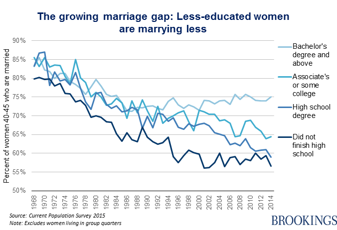 The growing marriage gap