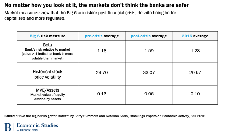 No matter how you look at it, the markets don't think the banks are safer