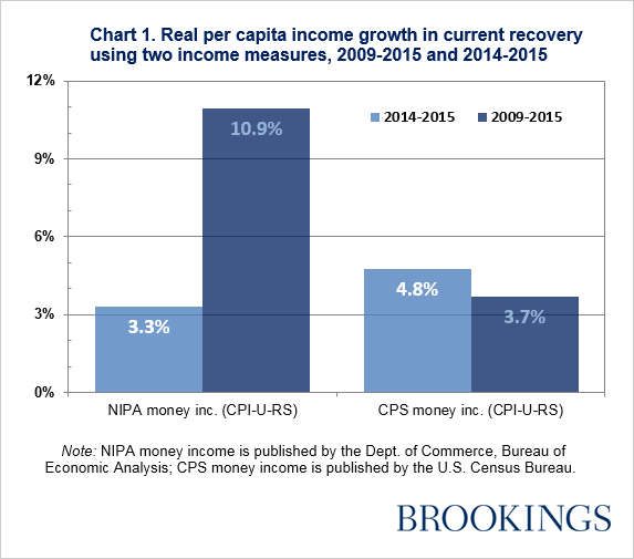 Real per capital growth in current recovery using two income measures