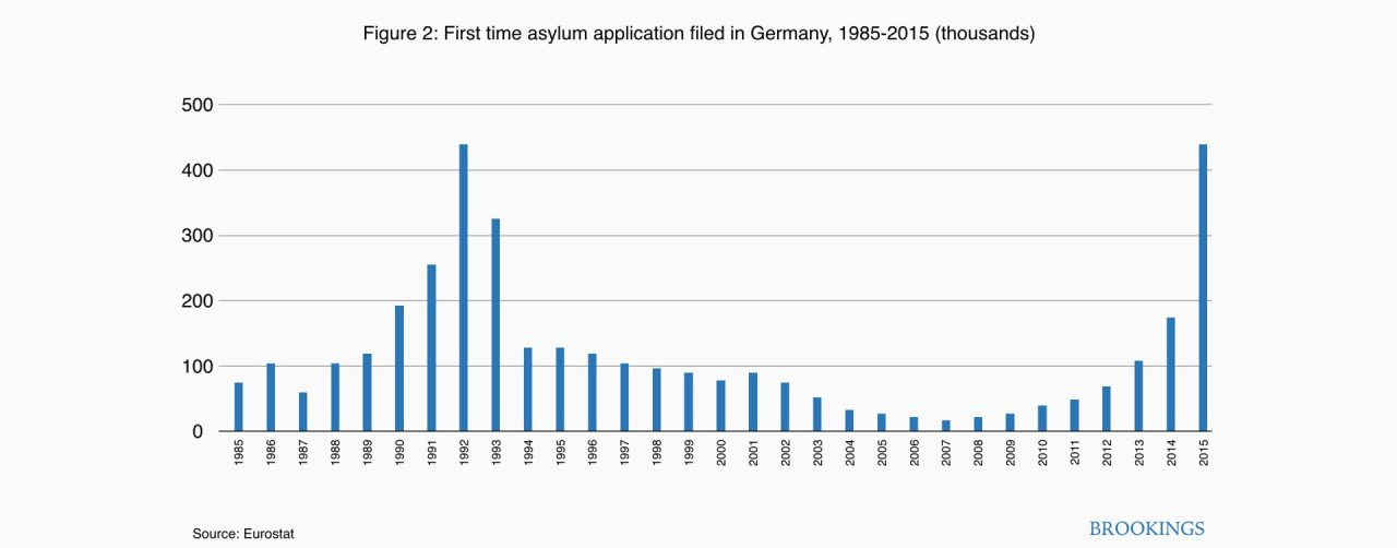 Figure 2. First time asylum applications filed in Germany, 1985-2015 (thousands)