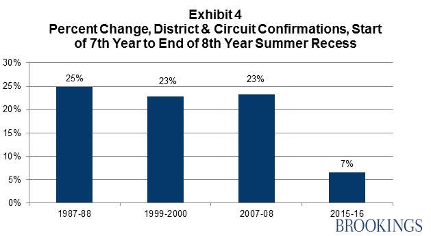 Exhibit 4: Percent Change, District & Circuit Confirmations, Start of 7th Year to End of 8th Year Summer Recess