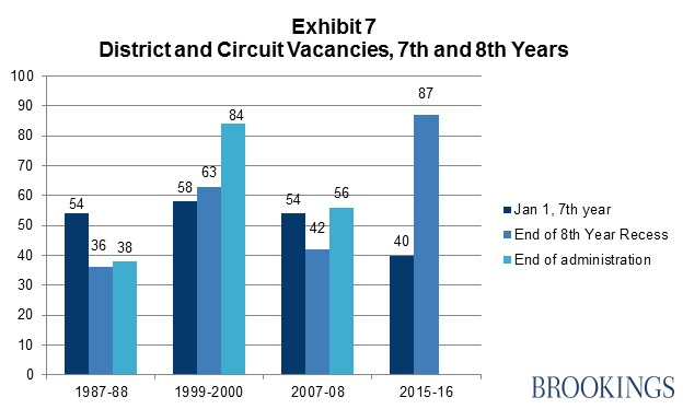 Exhibit 7: District and Circuit Vacancies, 7th and 8th Years