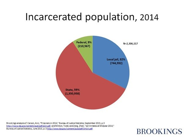 Incarcerated population, 2014