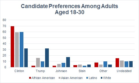 Source: GenForward survey (http://genforwardsurvey.com/) by the Black Youth Project at the University of Chicago, AP, and NORC.