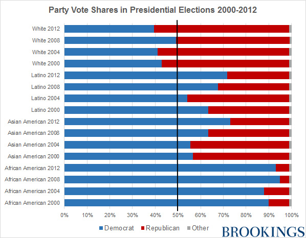 "Source: Roper Center, ""How Groups Voted."""