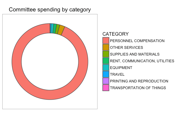 gs_20160914_committee-spending-by-category
