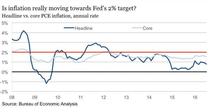 Is inflation really moving towards Fed's 2% target?