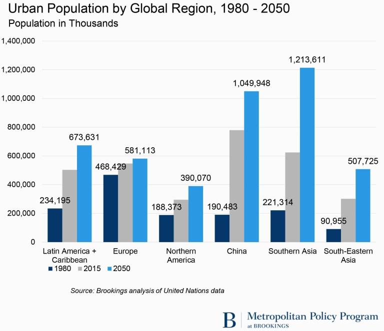 Urban Population by Global Region, 1980 - 2050