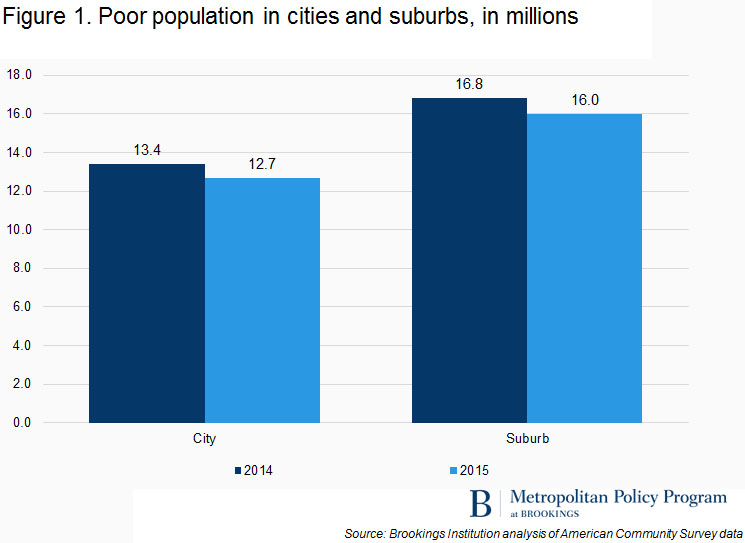 Poor population in cities and suburbs, in millions