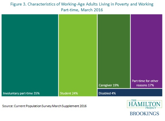 characteristics of working-age adults in poverty, part-time