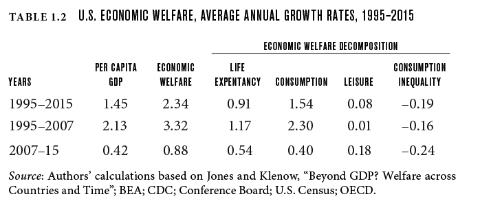 U.S. economic welfare, average annual growth rates, 1995-2015