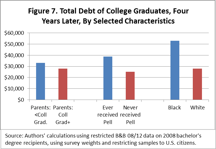 Black-white disparity in student loan debt more than triples after