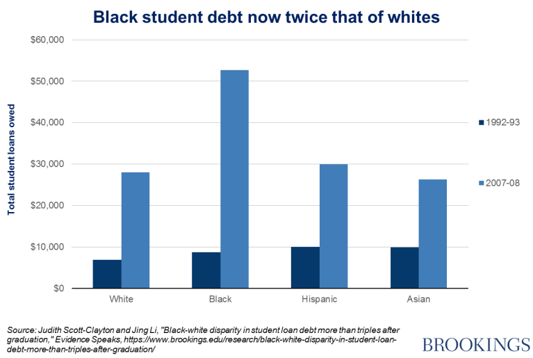 Chart: black student debt twice that of whites