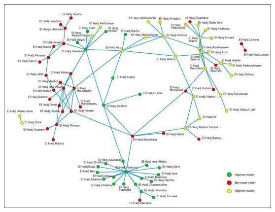 dendi-trade-network