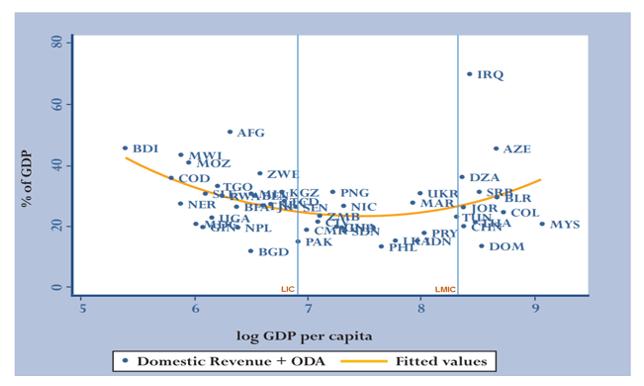 domestic-revenue